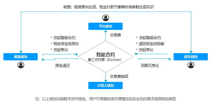 智能合约,智能合约开发,区块链应用