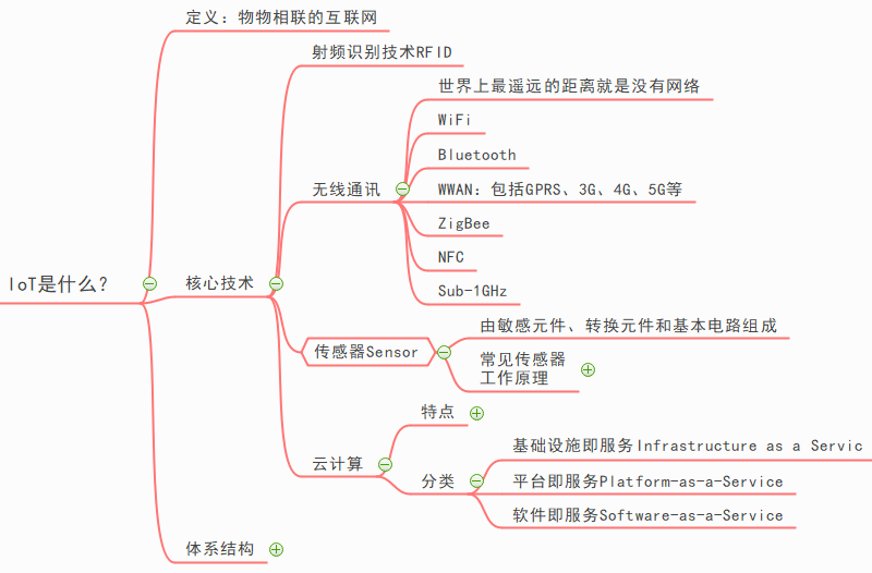 物联网思维导图